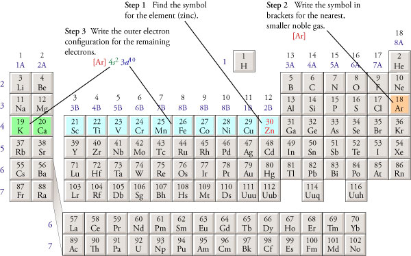 Abbreviated Electron Configurations
