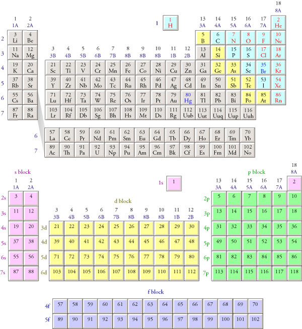 photograph relating to Periodic Table With Electron Configuration Printable named Electron options
